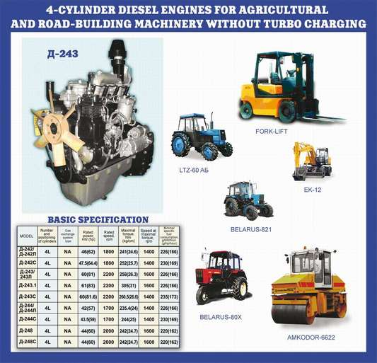 Diesel engines for tractor and agricultural and road-building mashinery